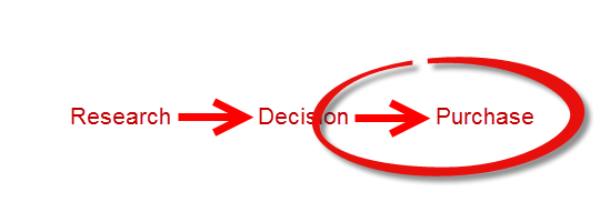 research-decision-purchase stages image alt text