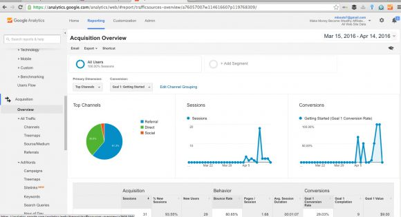 Google Analytics Acquisition
