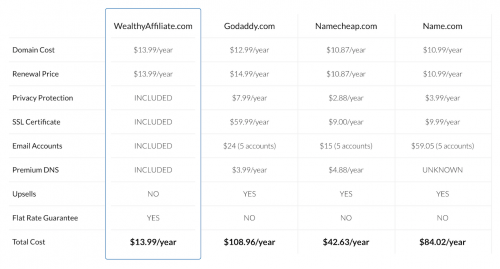 Wealthy Affiliate Domain Comparison