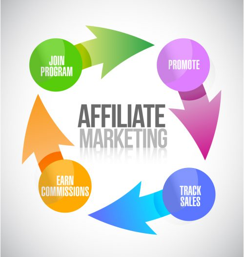Affiliate Marketing Cycle